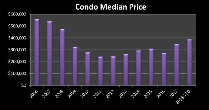 Mammoth Lakes Condo Graph