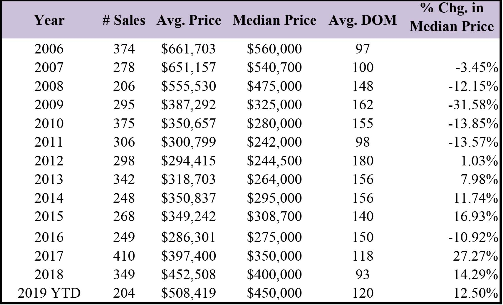 Condo price table