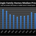 Home Prices Mammoth Lakes
