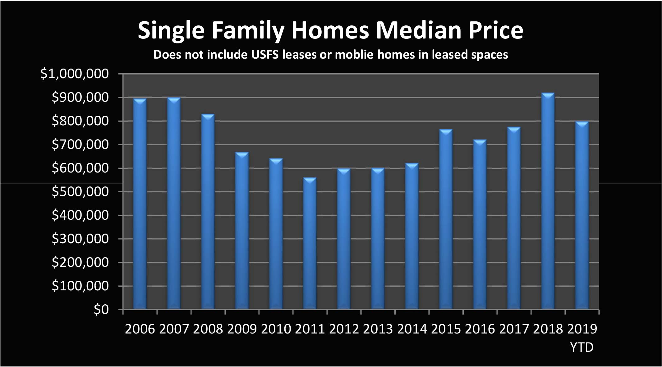 Single Family Home Prices Mammoth