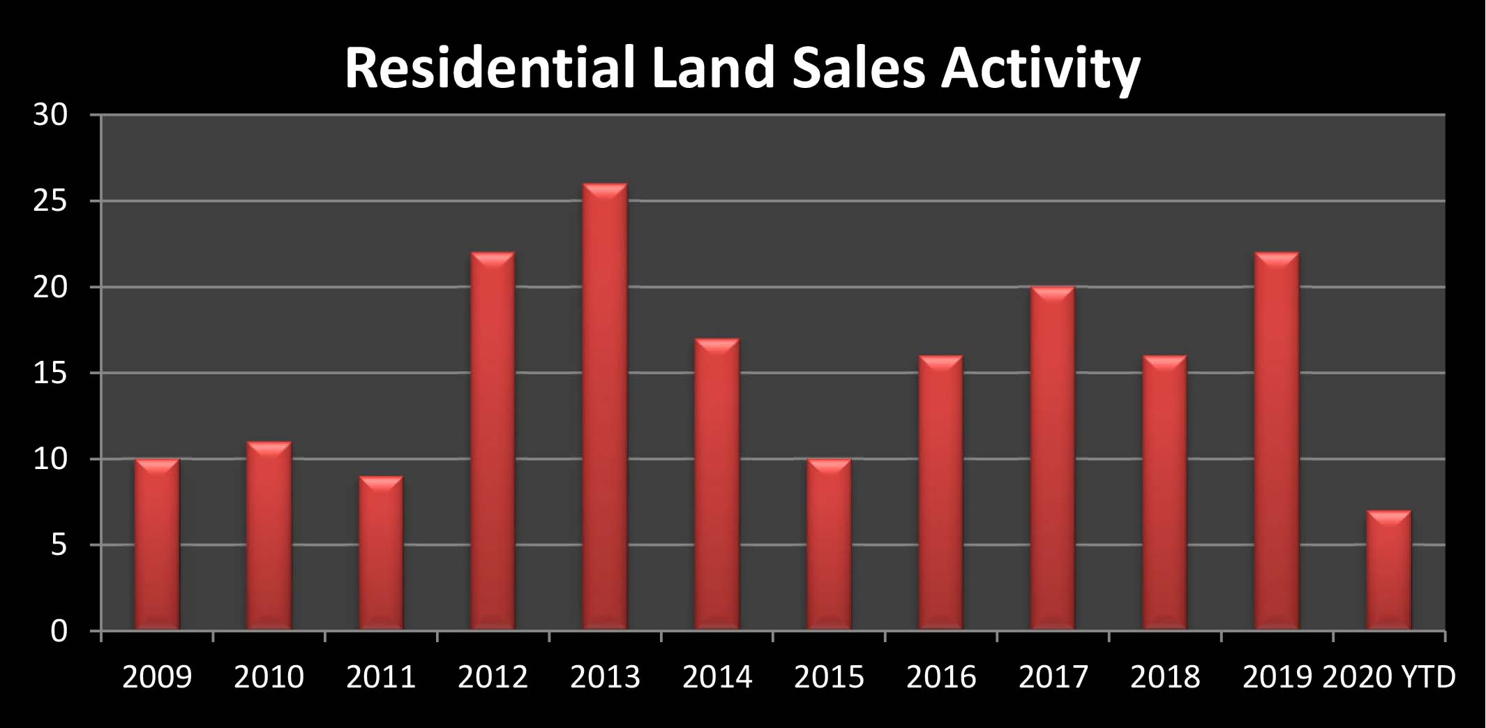 land activity graph