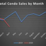Year over year Condo Activity
