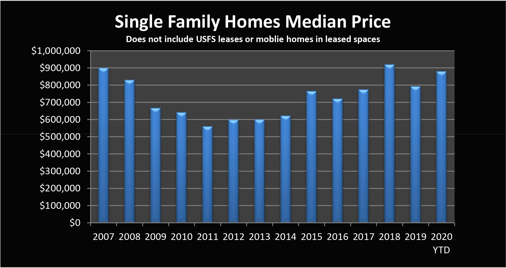 Home Sales graph